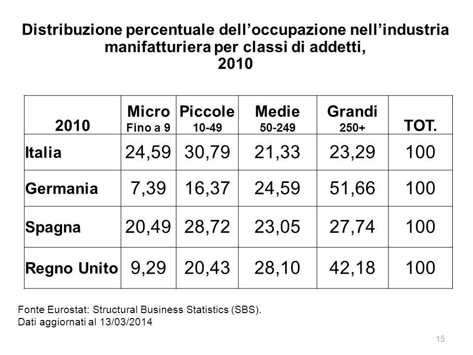 Distribuzione percentuale dell'occupazione nell'industria manifatturiera per classi di addetti,