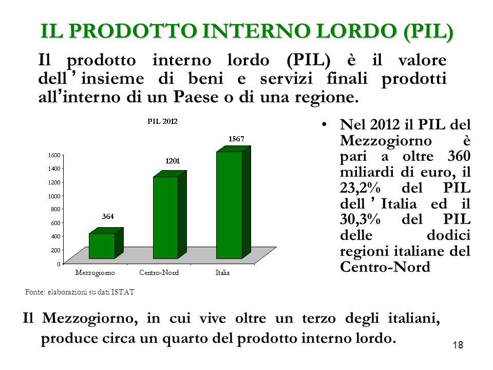 IL PRODOTTO INTERNO LORDO (PIL)