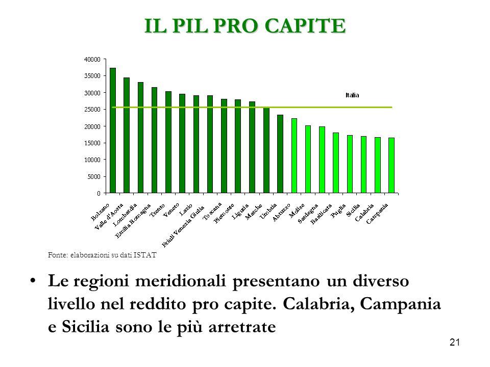 Fonte: elaborazioni su dati ISTAT