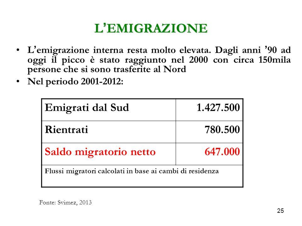 L'EMIGRAZIONE Emigrati dal Sud 1.427.500 Rientrati 780.500