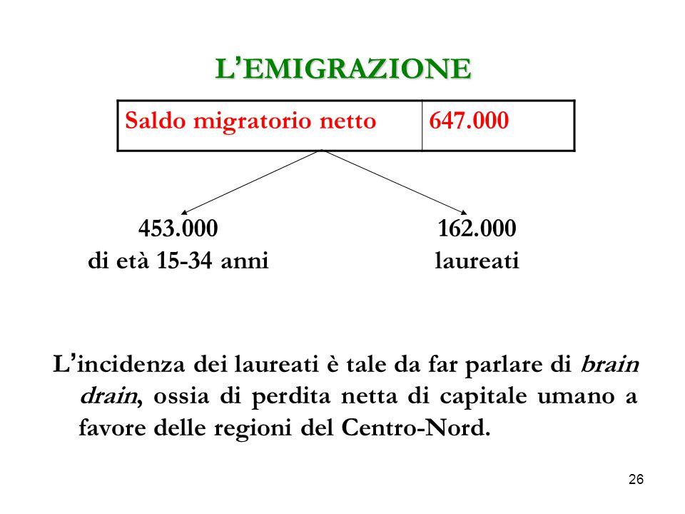 L'EMIGRAZIONE Saldo migratorio netto 647.000 453.000 di età 15-34 anni