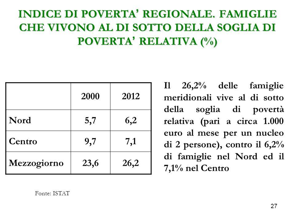 INDICE DI POVERTA' REGIONALE