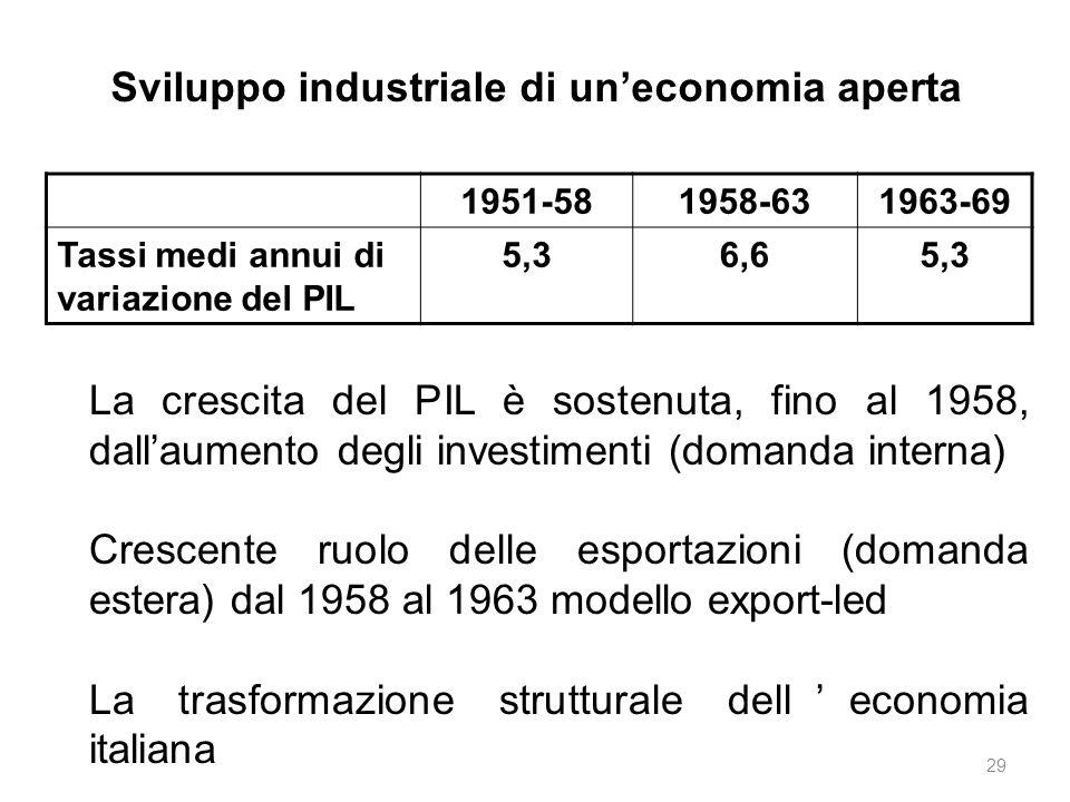 Sviluppo industriale di un'economia aperta