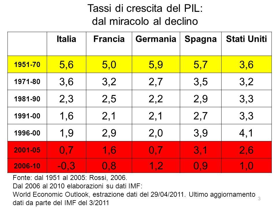 Tassi di crescita del PIL: dal miracolo al declino