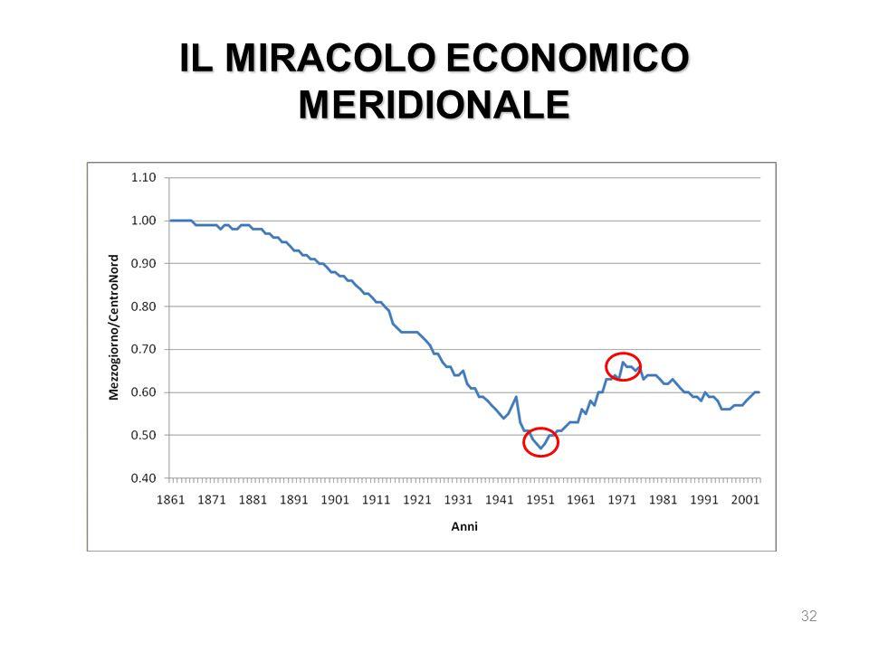 IL MIRACOLO ECONOMICO MERIDIONALE