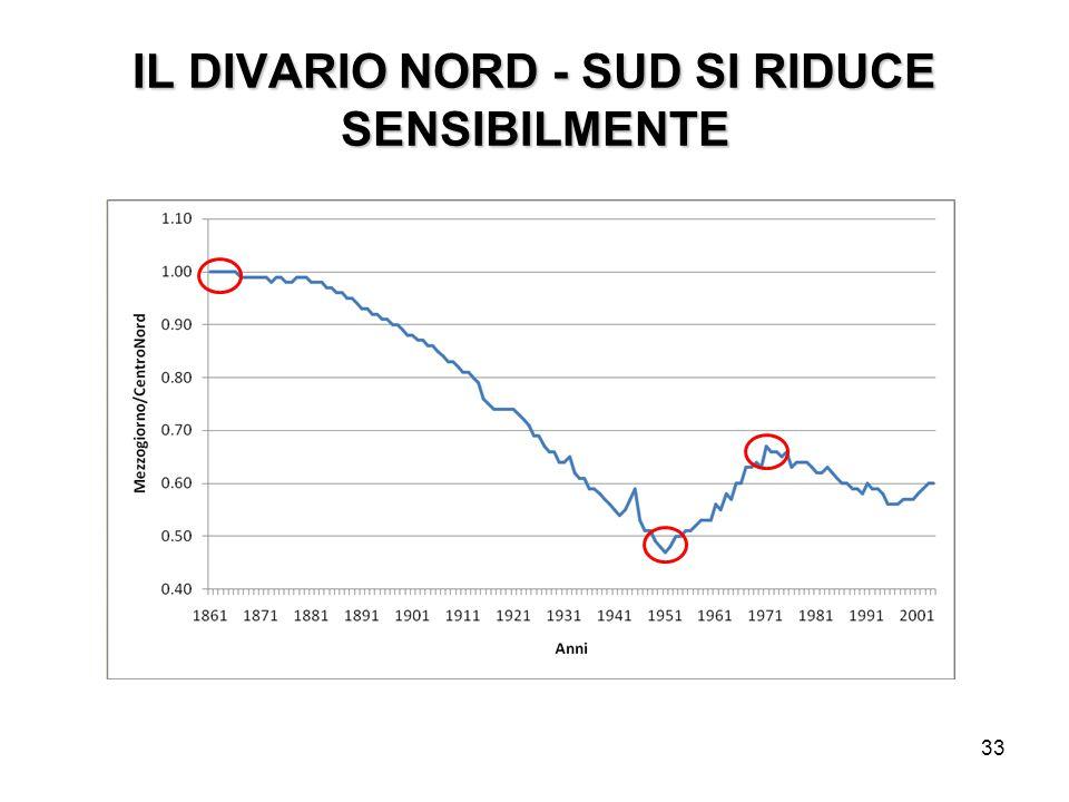 IL DIVARIO NORD - SUD SI RIDUCE SENSIBILMENTE