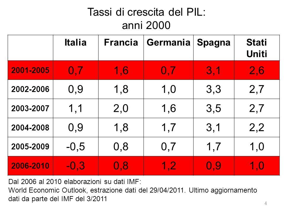 Tassi di crescita del PIL: