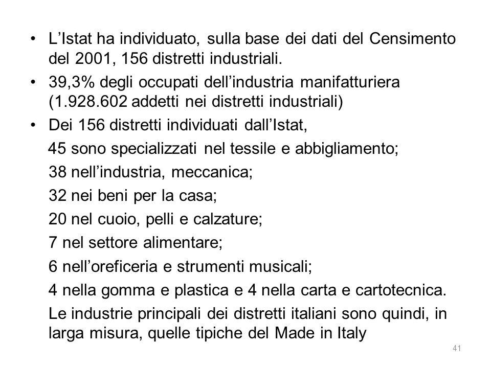 Dei 156 distretti individuati dall'Istat,