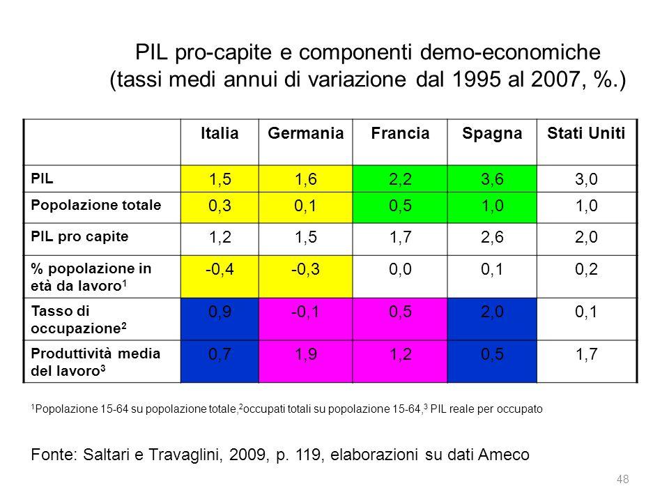 PIL pro-capite e componenti demo-economiche (tassi medi annui di variazione dal 1995 al 2007, %.)