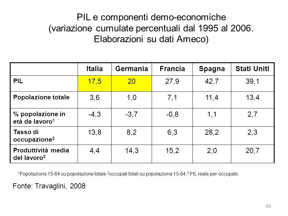 PIL e componenti demo-economiche (variazione cumulate percentuali dal 1995 al 2006. Elaborazioni su dati Ameco)