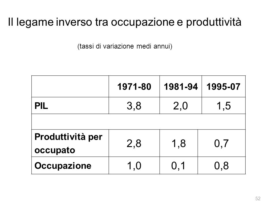 Il legame inverso tra occupazione e produttività (tassi di variazione medi annui)