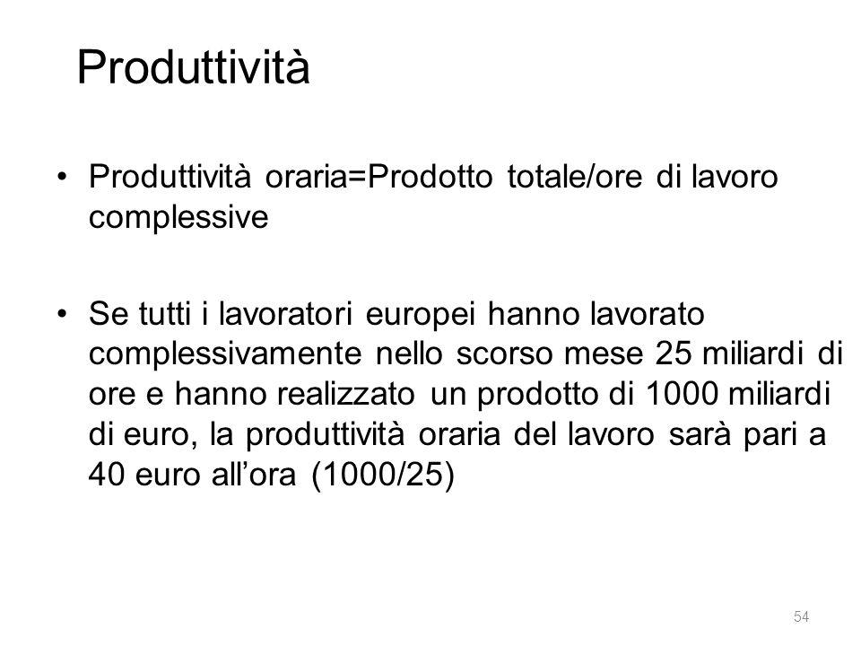 Produttività Produttività oraria=Prodotto totale/ore di lavoro complessive.