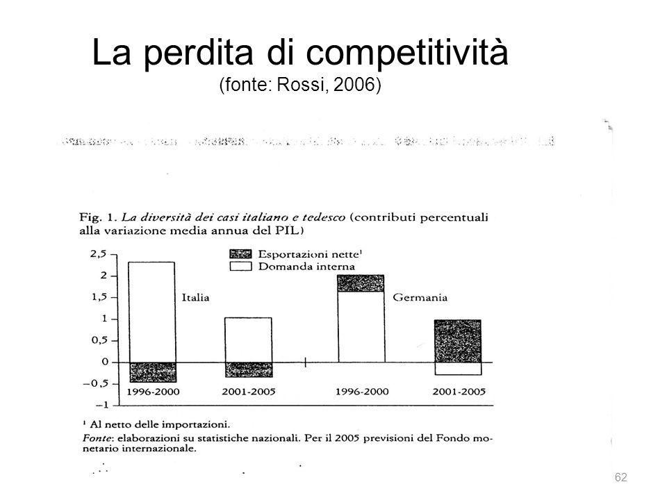 La perdita di competitività (fonte: Rossi, 2006)