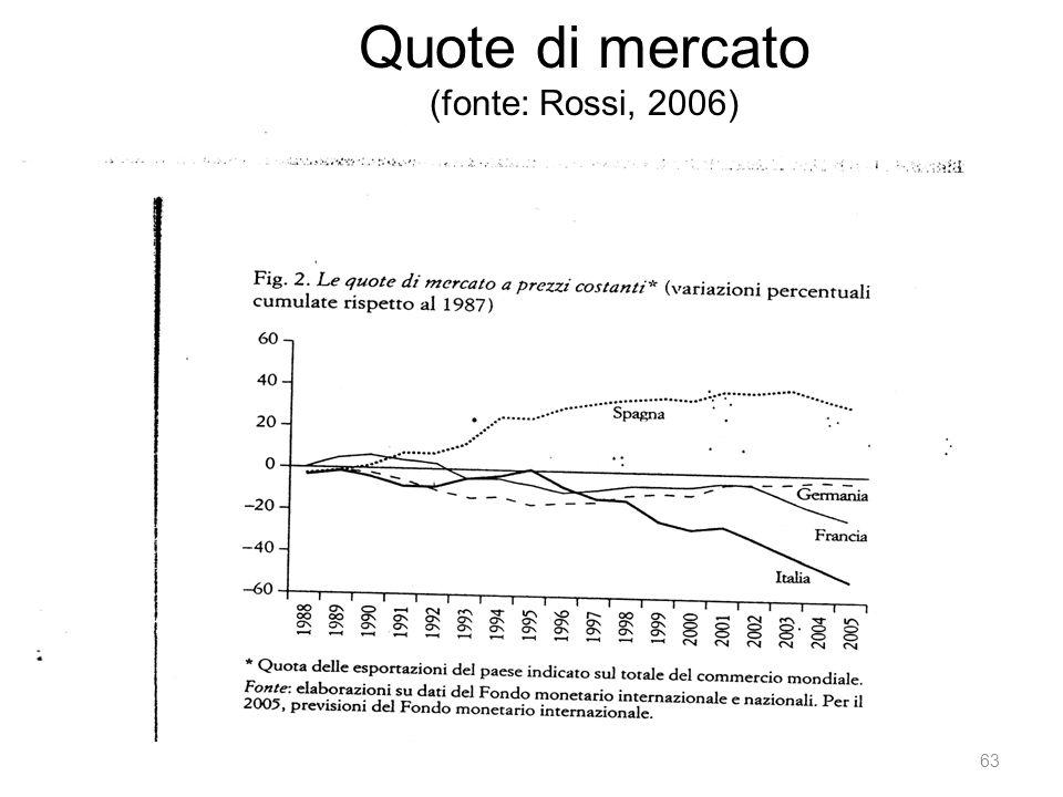 Quote di mercato (fonte: Rossi, 2006)