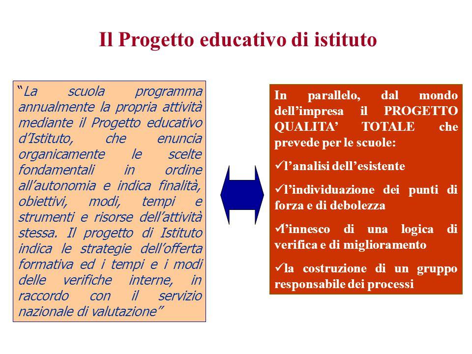 Il Progetto educativo di istituto