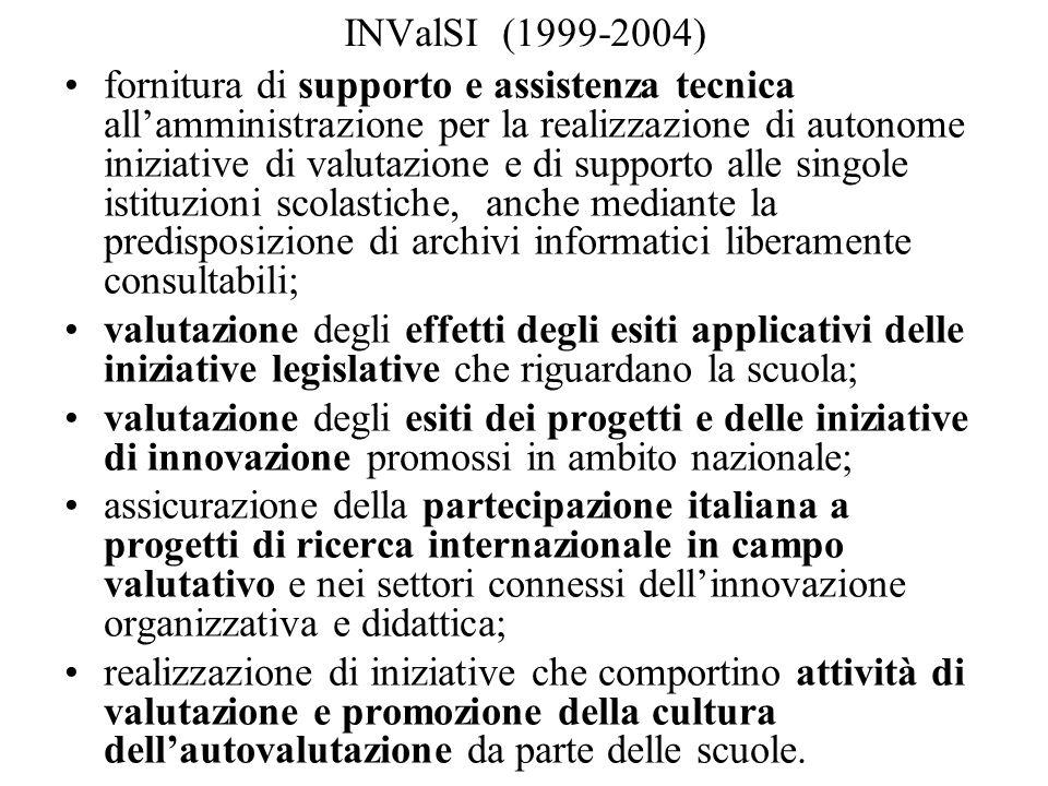 INValSI (1999-2004)