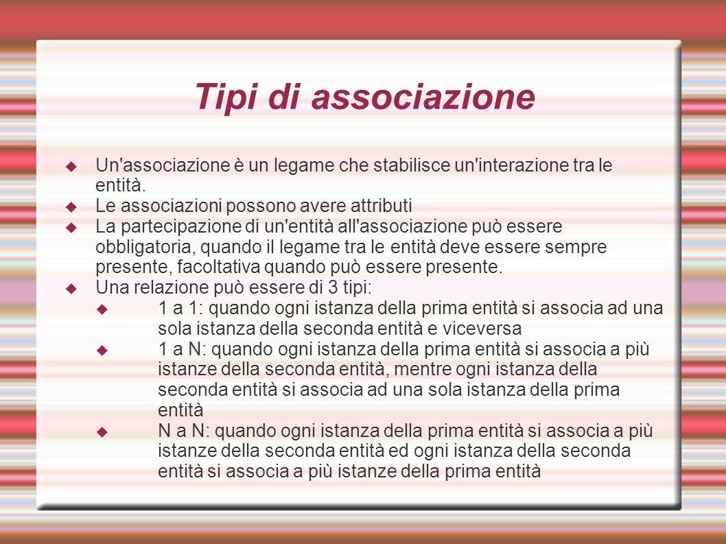 Tipi di associazione Un associazione è un legame che stabilisce un interazione tra le entità. Le associazioni possono avere attributi.