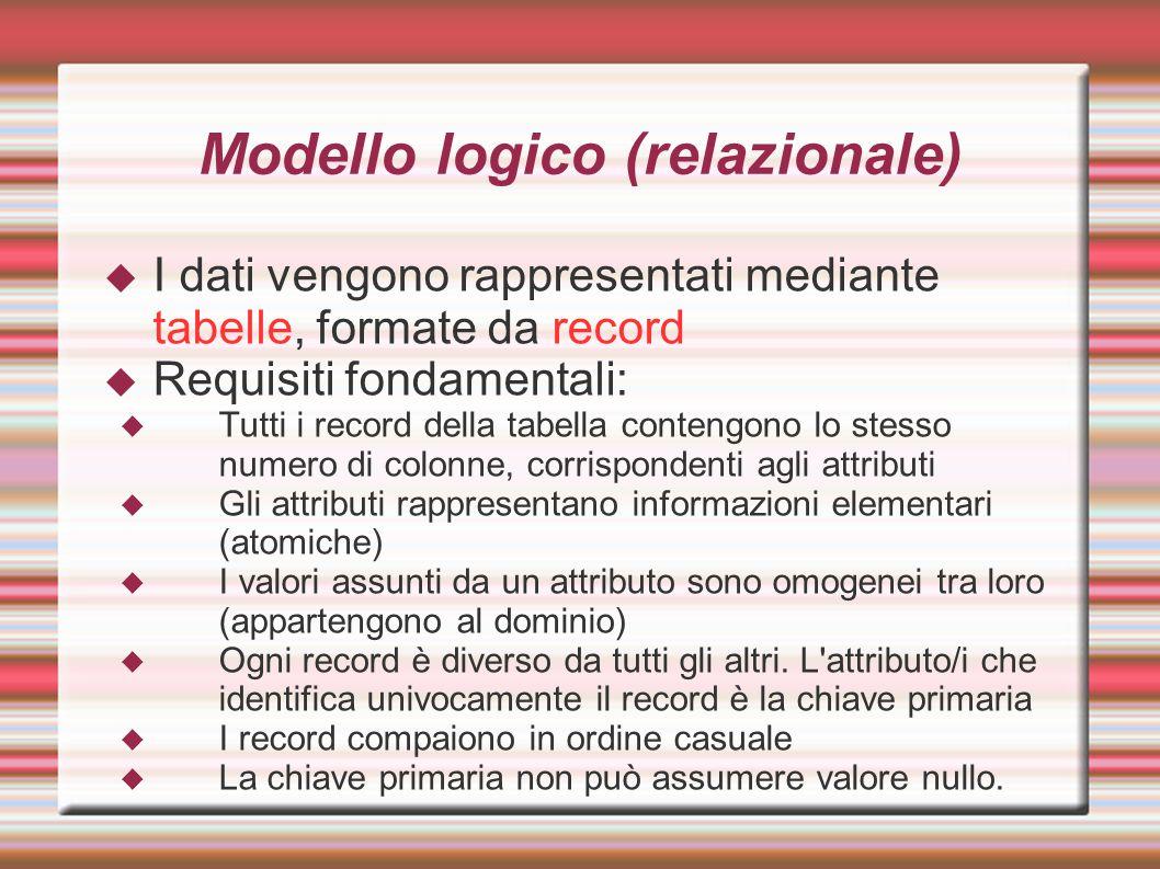Modello logico (relazionale)