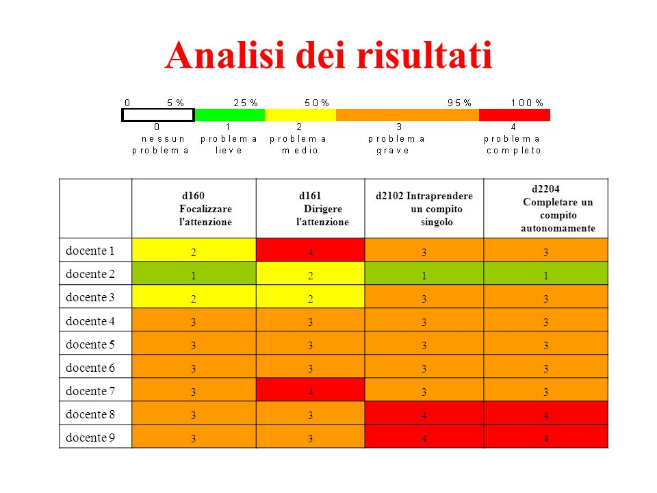 Analisi dei risultati docente 1 docente 2 docente 3 docente 4