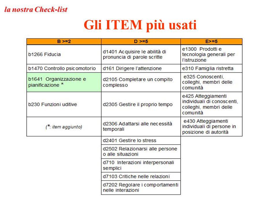 Gli ITEM più usati la nostra Check-list