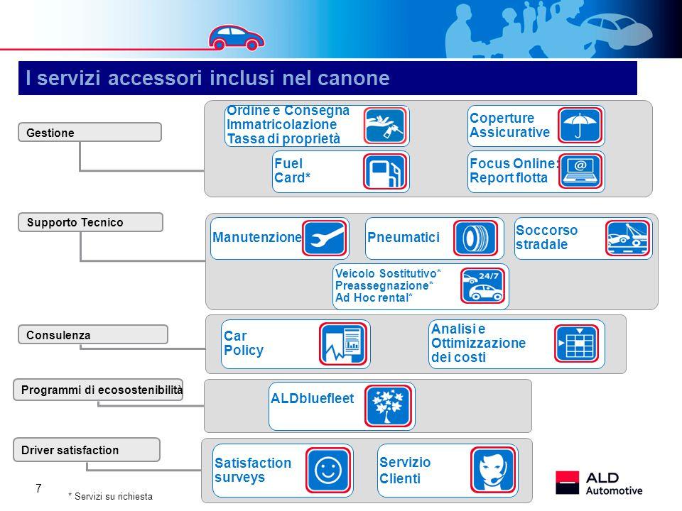 I servizi accessori inclusi nel canone