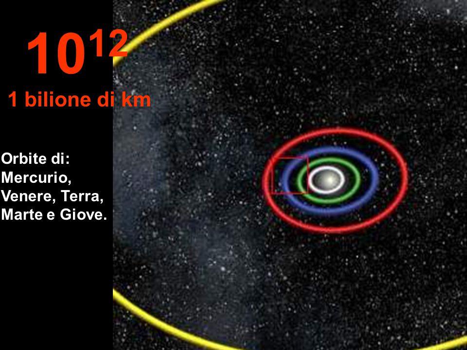 1012 1 bilione di km Orbite di: Mercurio, Venere, Terra, Marte e Giove.
