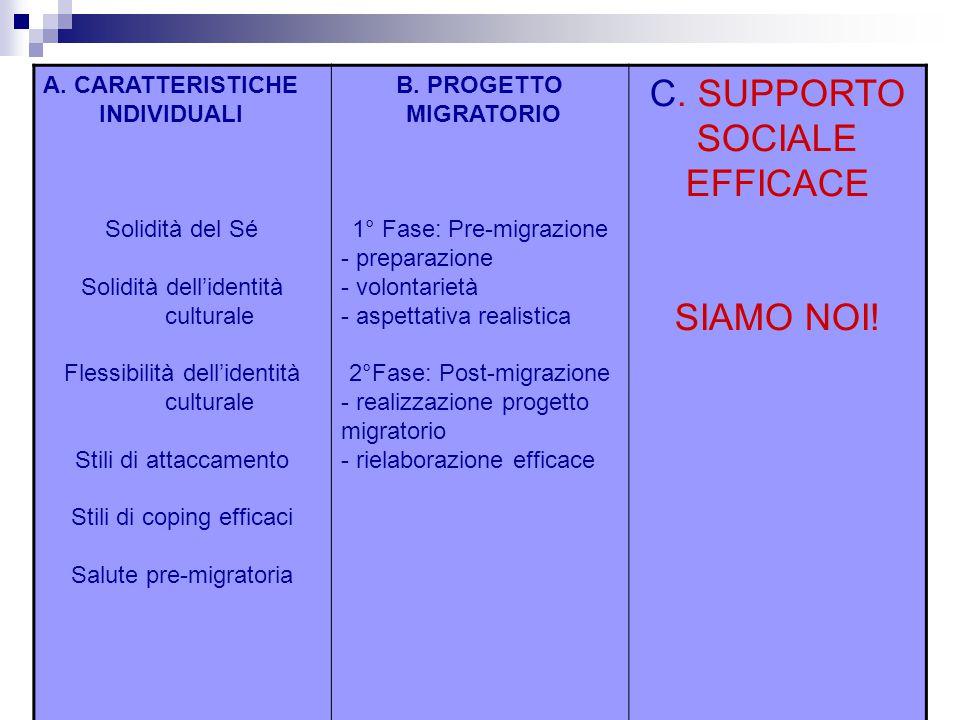 C. SUPPORTO SOCIALE EFFICACE SIAMO NOI! A. CARATTERISTICHE INDIVIDUALI