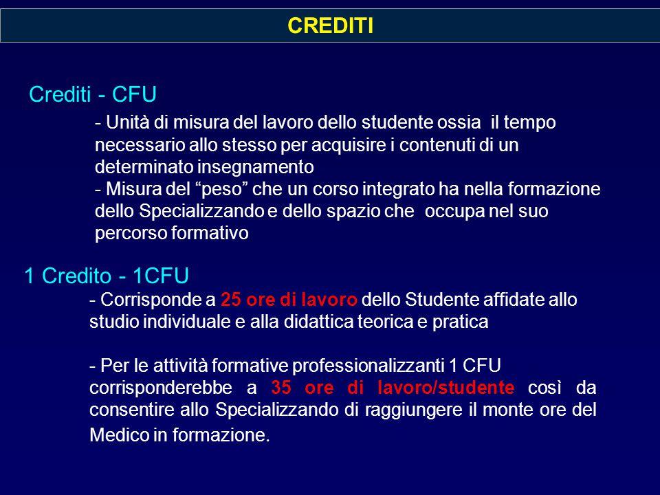 CREDITI Crediti - CFU.