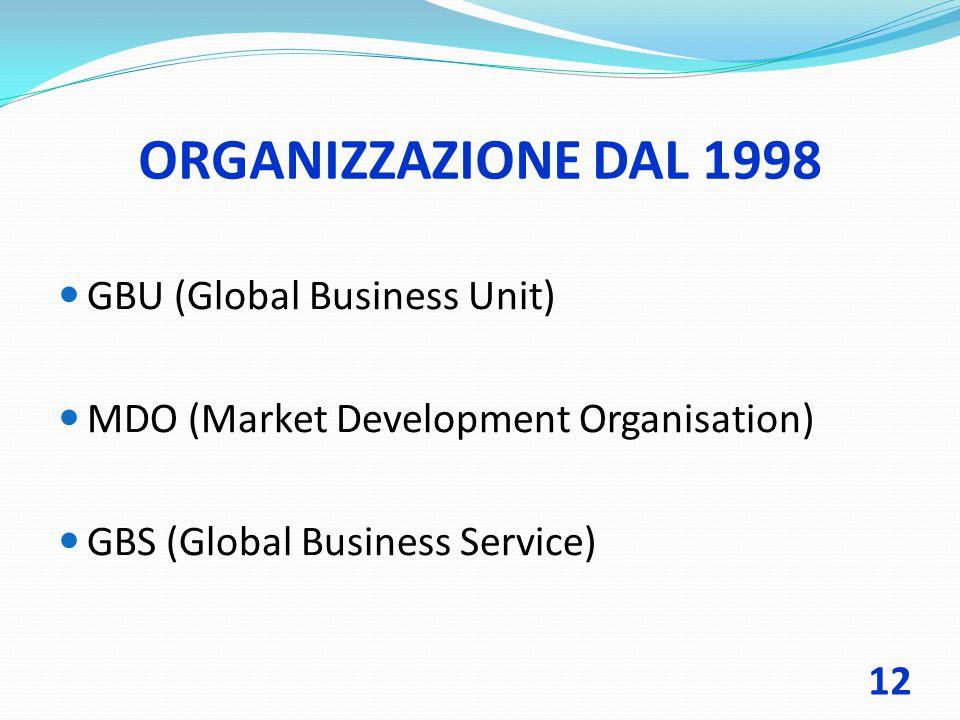 ORGANIZZAZIONE DAL 1998 GBU (Global Business Unit)