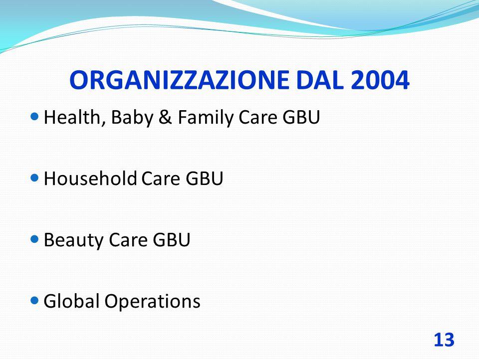 ORGANIZZAZIONE DAL 2004 Health, Baby & Family Care GBU
