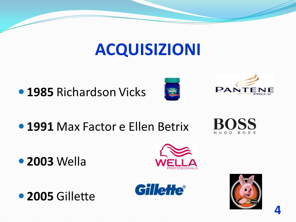 ACQUISIZIONI 1985 Richardson Vicks 1991 Max Factor e Ellen Betrix