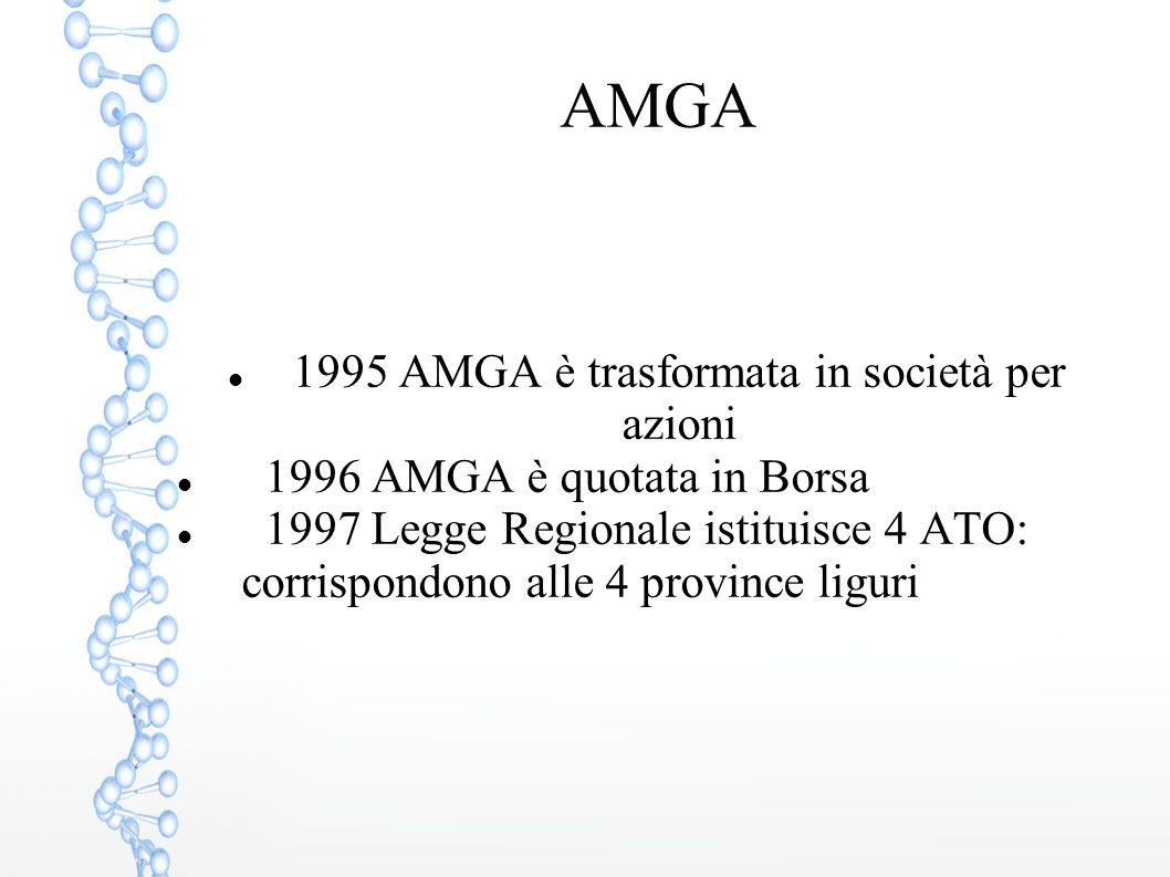 1995 AMGA è trasformata in società per azioni