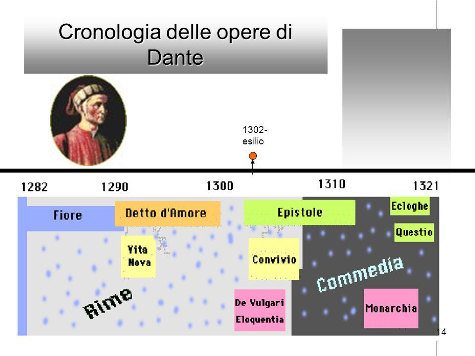 Cronologia delle opere di Dante