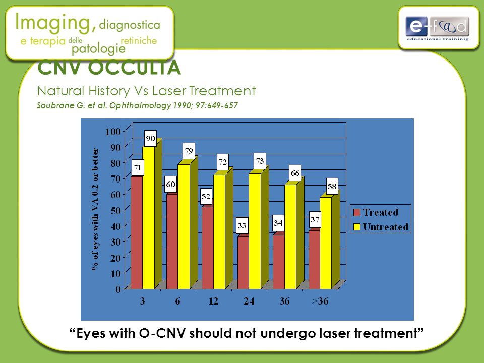 CNV OCCULTA Natural History Vs Laser Treatment Soubrane G. et al
