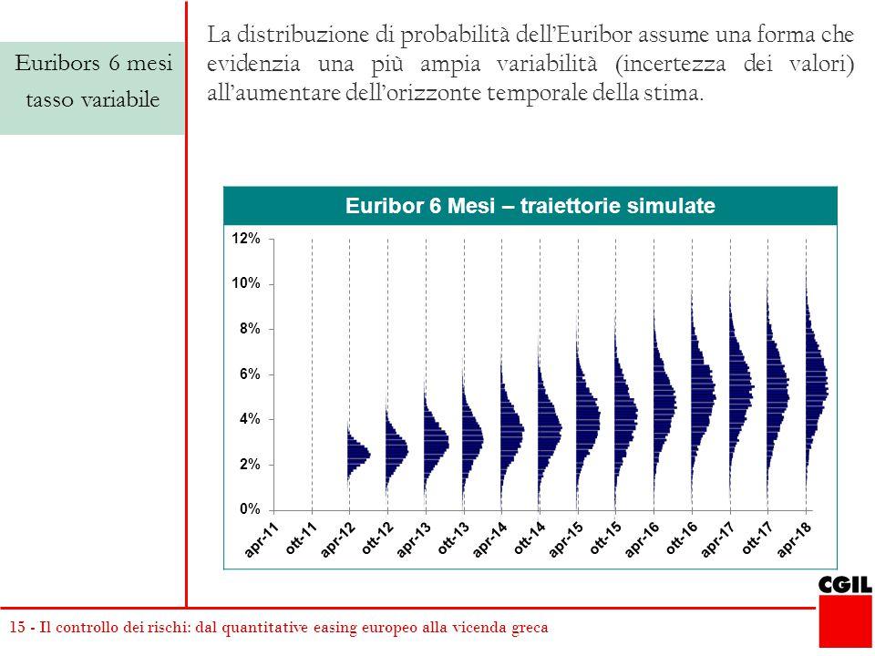 Euribor 6 Mesi – traiettorie simulate