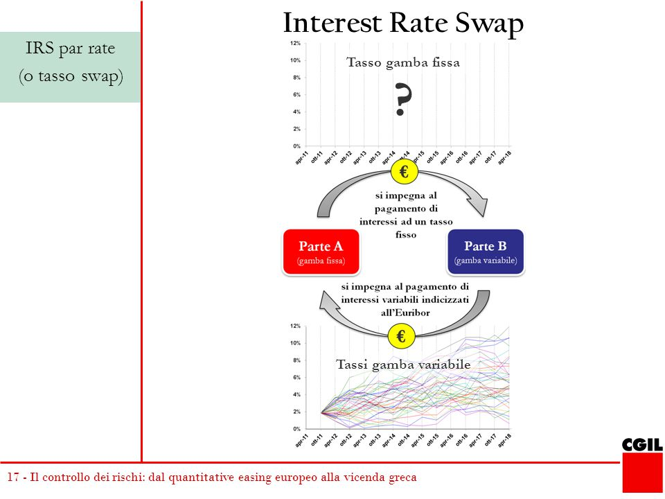 Interest Rate Swap IRS par rate (o tasso swap) Tasso gamba fissa