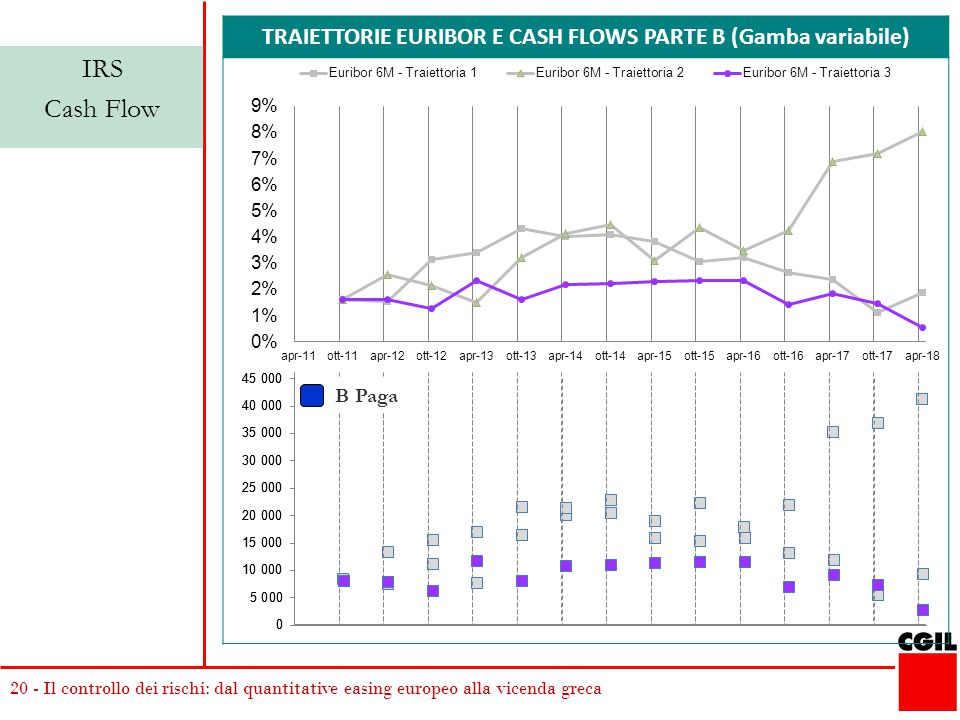 TRAIETTORIE EURIBOR E CASH FLOWS PARTE B (Gamba variabile)