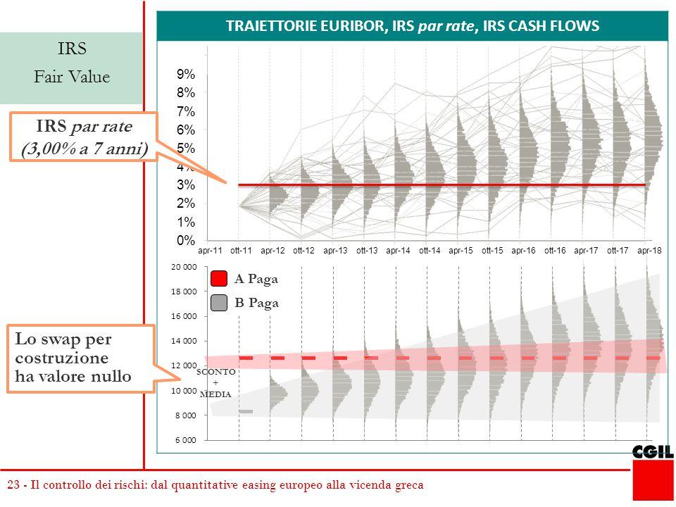 TRAIETTORIE EURIBOR, IRS par rate, IRS CASH FLOWS