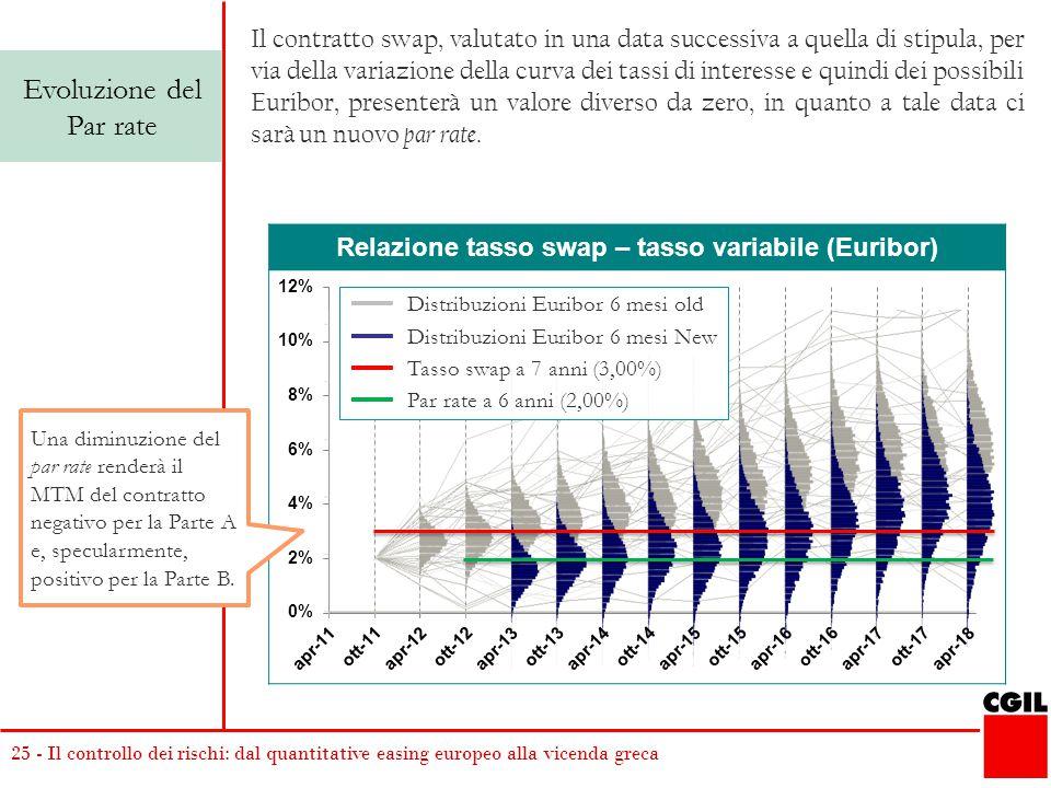 Relazione tasso swap – tasso variabile (Euribor)