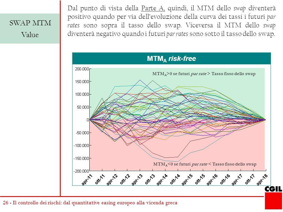 Dal punto di vista della Parte A, quindi, il MTM dello swap diventerà positivo quando per via dell'evoluzione della curva dei tassi i futuri par rates sono sopra il tasso dello swap. Viceversa il MTM dello swap diventerà negativo quando i futuri par rates sono sotto il tasso dello swap.