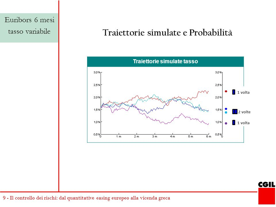 Traiettorie simulate e Probabilità Traiettorie simulate tasso