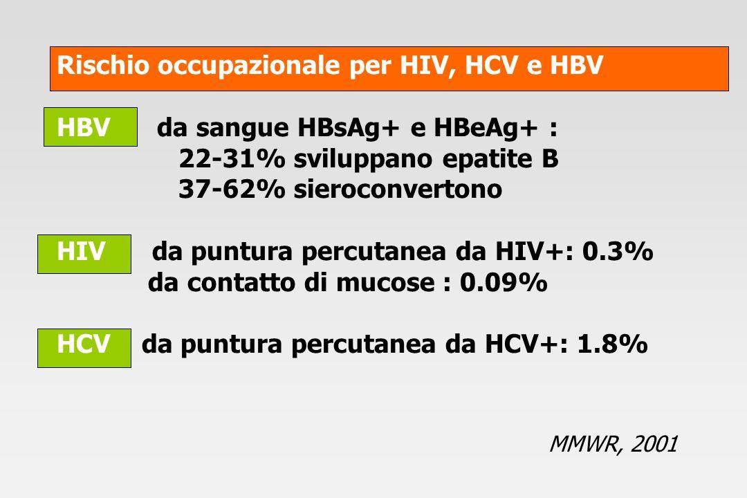 Rischio occupazionale per HIV, HCV e HBV