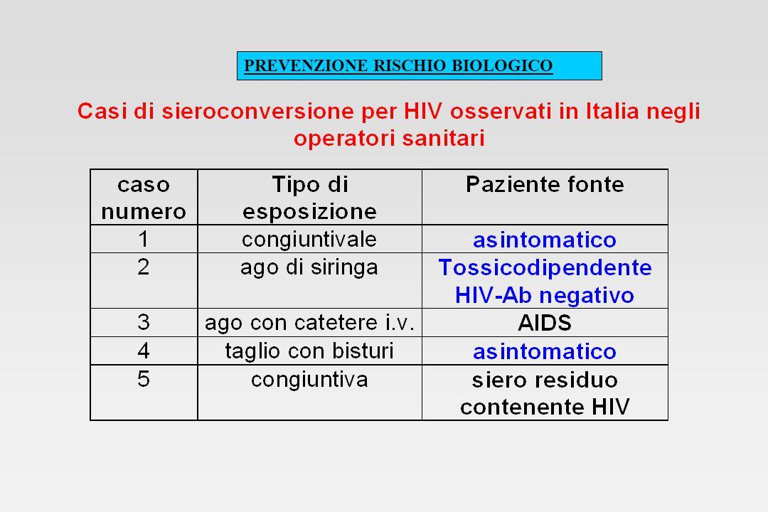 PREVENZIONE RISCHIO BIOLOGICO