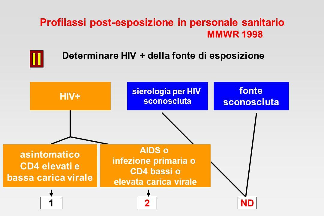 Profilassi post-esposizione in personale sanitario MMWR 1998