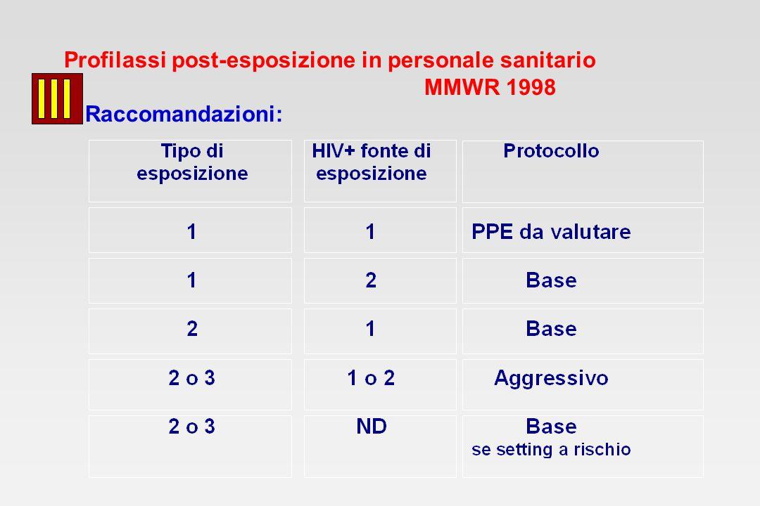 Profilassi post-esposizione in personale sanitario MMWR 1998 Raccomandazioni: