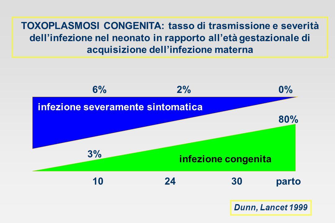 TOXOPLASMOSI CONGENITA: tasso di trasmissione e severità