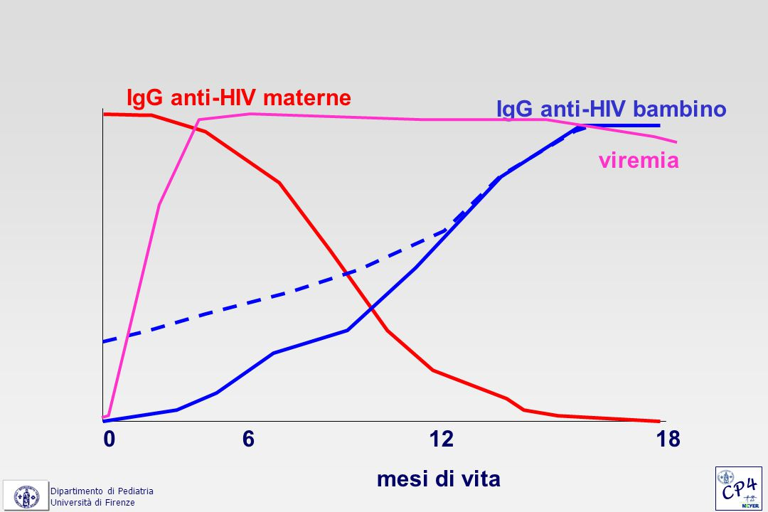 IgG anti-HIV materne IgG anti-HIV bambino viremia 6 12 18 mesi di vita