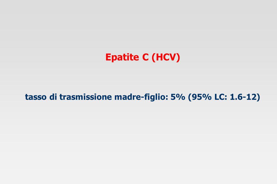 tasso di trasmissione madre-figlio: 5% (95% LC: 1.6-12)