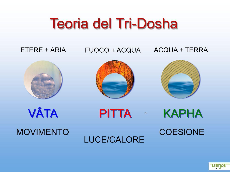 Teoria del Tri-Dosha VÂTA PITTA KAPHA MOVIMENTO COESIONE ETERE + ARIA