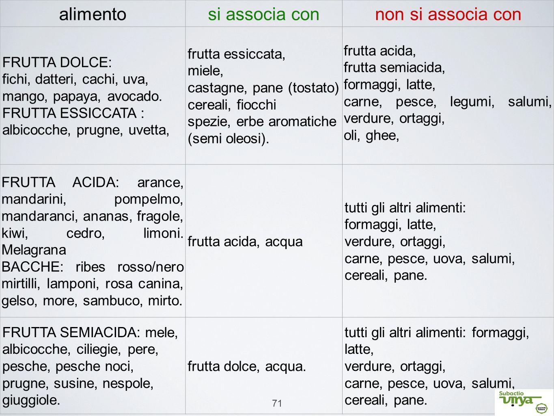 alimento si associa con non si associa con FRUTTA DOLCE:
